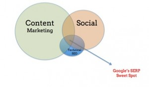 Mattcutts: Content Marketing to Take the Lead in SERPs