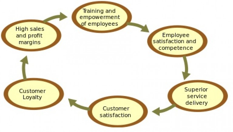 customer loyalty and customer satisfaction essay This dissertation focuses on the attitudinal metric of customer satisfaction and its consequence of customer loyalty while the merits of customer satisfaction and customer loyalty are widely studied and recognized, less is known about how the firm should go about using its resources to optimize these constructs, and how the.