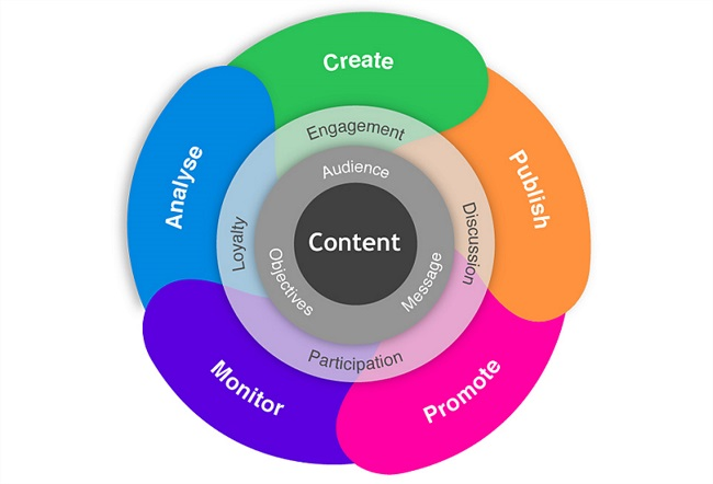 10 Tips to generate relevant content for your blog that work