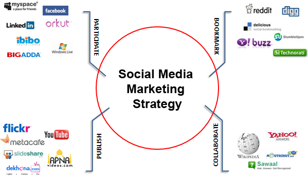 The strategy is a vital part in social networks